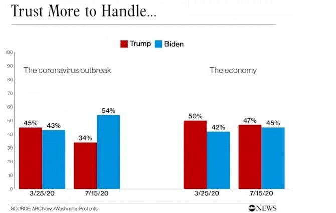 """Bầu cử Mỹ 2020: ông Trump đang lội ngược dòng trước """"Joe buồn ngủ""""."""