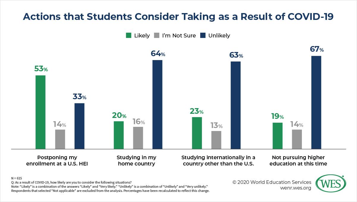 Mỹ: sinh viên có được giảm phí khi học online không?