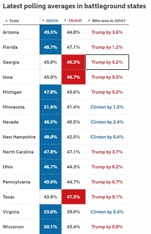 Bầu cử 2020: Ai đang dẫn đầu khảo sát trước 47 ngày.