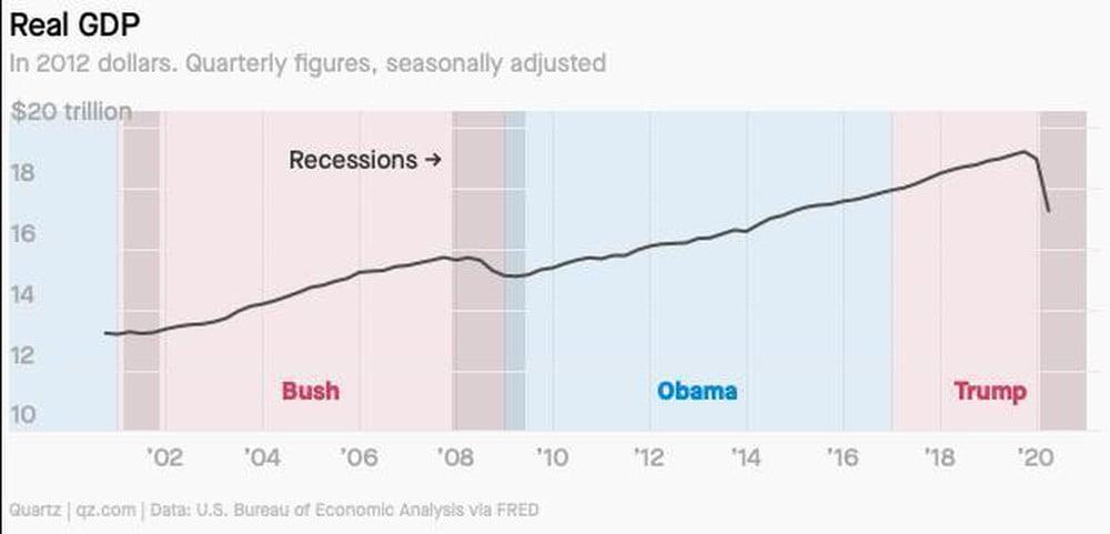Người Mỹ tin ông Trump làm kinh tế tốt hơn 3 đời tổng thống trước