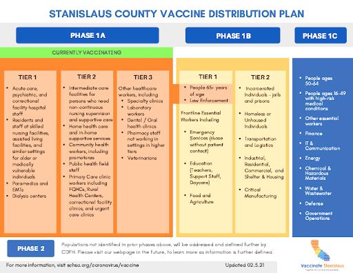 Orange County: Cách lấy lịch hẹn chích vaccine