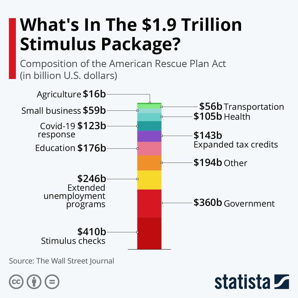 Gói kích thích 1.900 tỷ USD: Cách kiểm tra thời gian nhận tiền