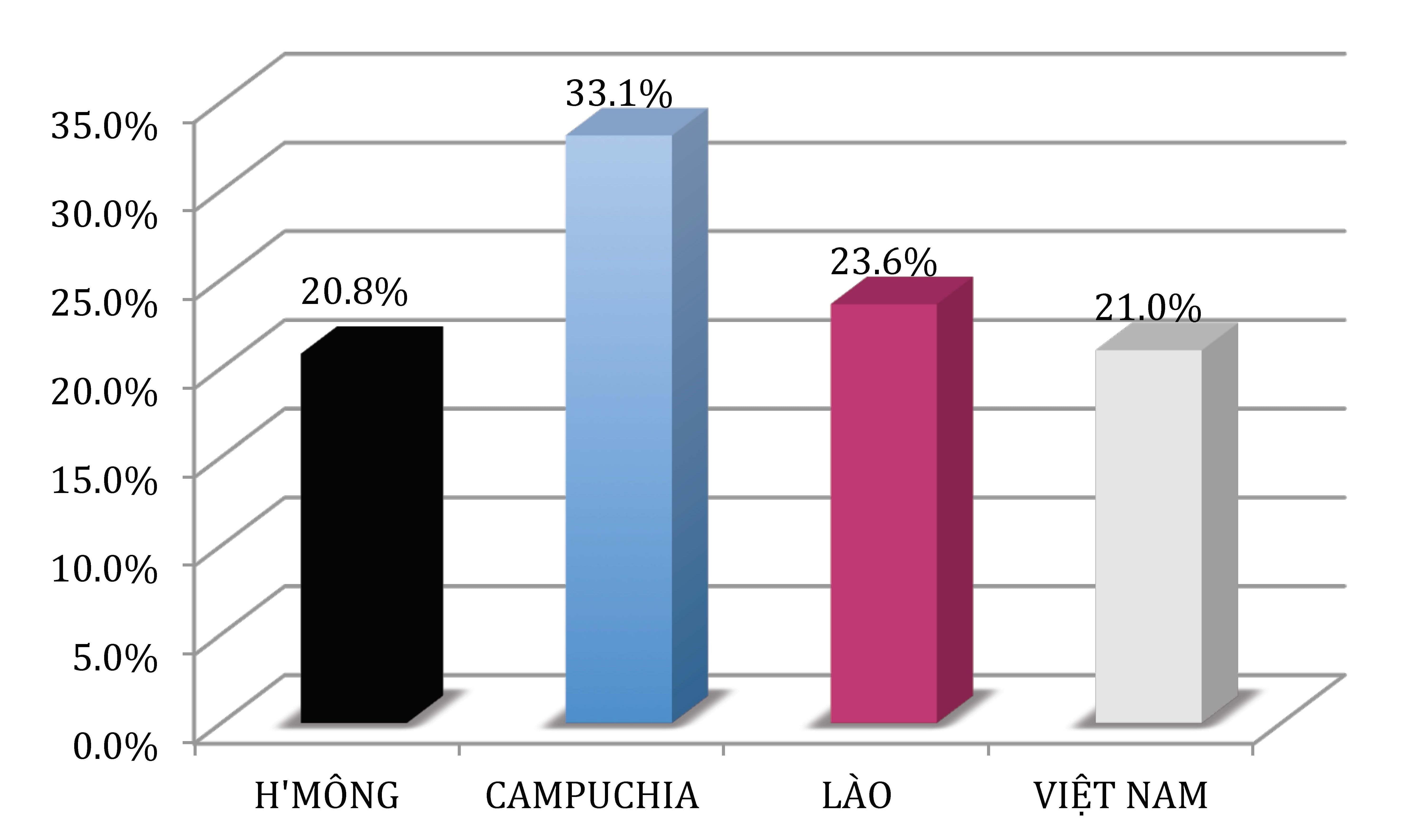 Tại sao Việt kiều Mỹ cần quan tâm đến thống kê dân số của Hoa Kỳ?