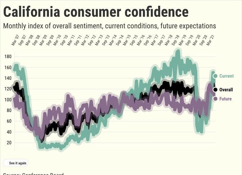 tieu dung California